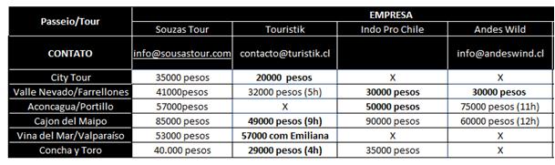 Cotações referentes à maio/2017 - principais agencias de turismo de Santiago